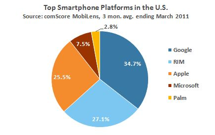 Smartphone Platforms March 2011 US