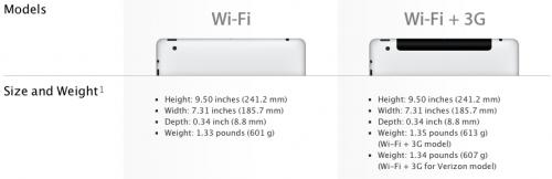 The iPad2 spec