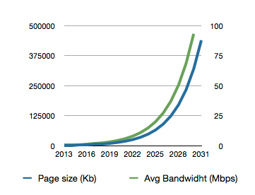 How bandwidth and page weight will grow until 2030 with the current (2012-2013) growth rate