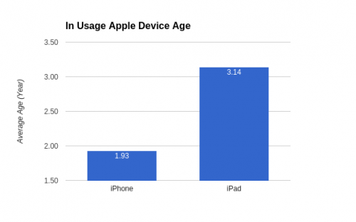 iPads are more than one year older than iPhones